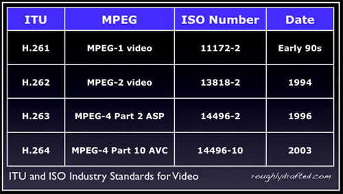 Стандарты MPEG