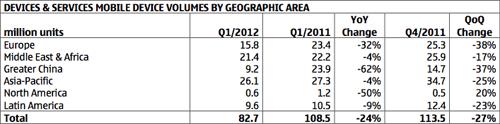 Отчет Nokia за первый квартал 2012