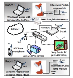 Microsoft создаст ОС для умного дома