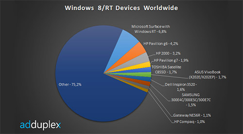 Surface RT - самое популярное устройство на Windows RT и 8