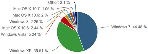 Windows установлен почти на 92% компьютеров