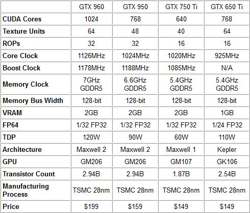 Характеристики NVIDIA GeForce GTX 950