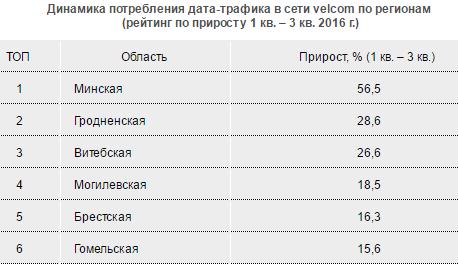 Регионы Беларуси существенно сократили «цифровой разрыв» с Минском