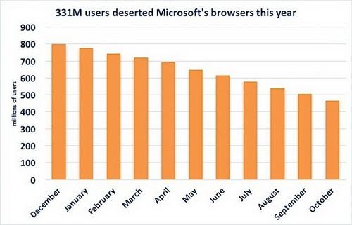 Internet Explorer потерял 331 миллион пользователей