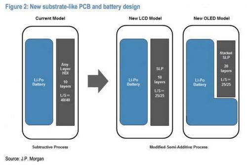 SLP-платы в iPhone