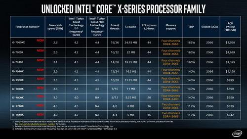 Характеристики Intel Core i9