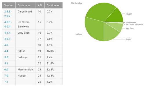 Статистика Google Android