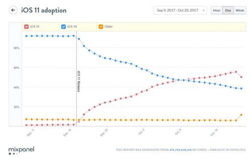 iOS 11 установлена на 54,49% смартфонов