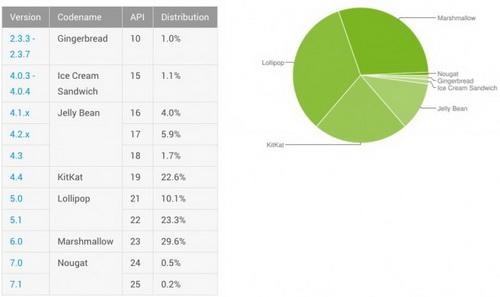 Froyo исключили из рейтинга Android