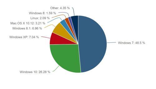 WannaCry опасен для 9,3% компьютеров