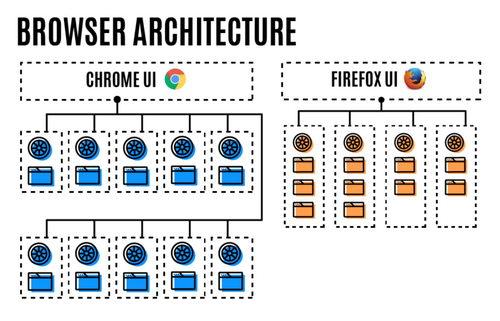 Firefox теперь запускает несколько процессов в системе, а не один