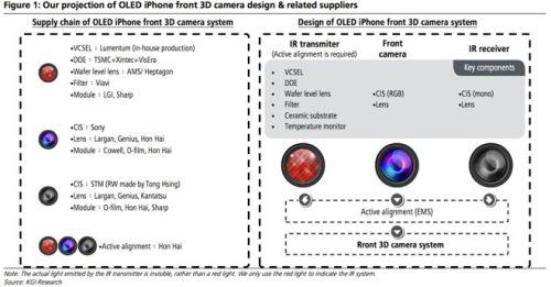 Сканер глаза для iPhone 8 находится в разработке больше трех лет