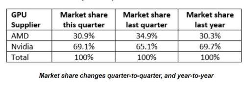 Продажи видеокарт падают из-за криптовалют