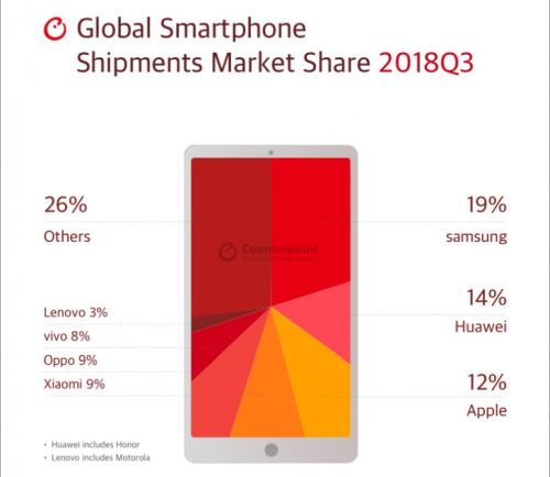 Мировые продажи смартфонов упали на 5%